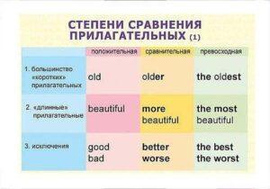 Степени сравнения прилагательных в английском языке