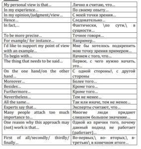 Фразовые клише в английском языке